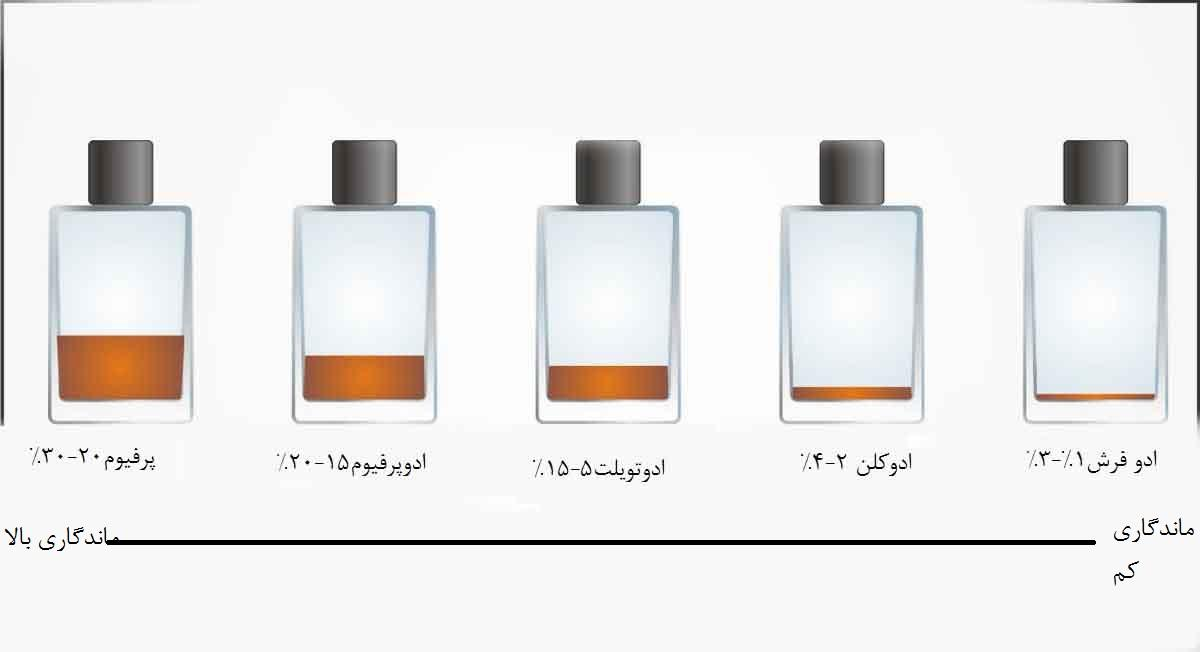 تفاوت عطر و ادکلن در چیست